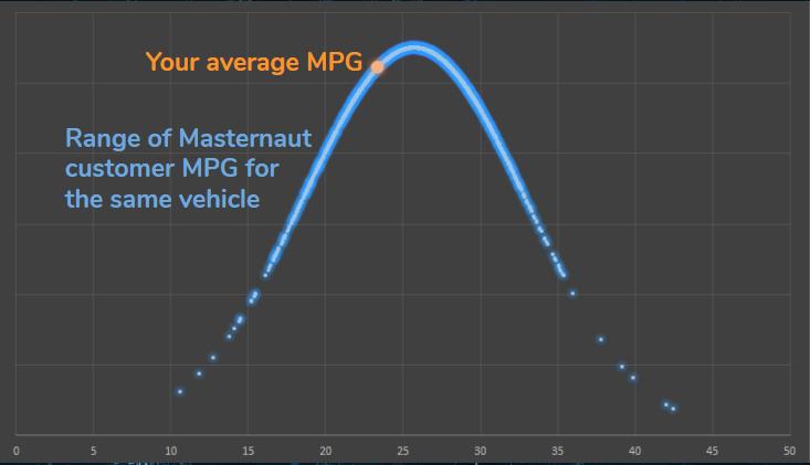 masternaut-mpg-benchmark