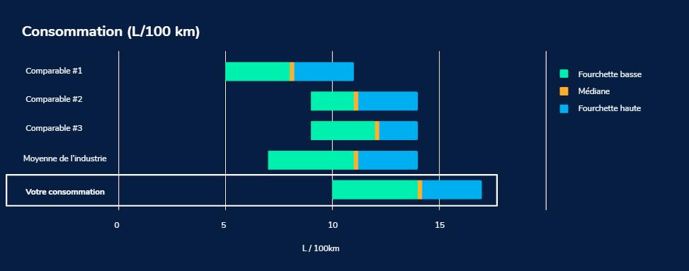 Masternaut-Catalytix-FR-L'offre-de-services-catalytix-Comment comparer votre consommation de carburant