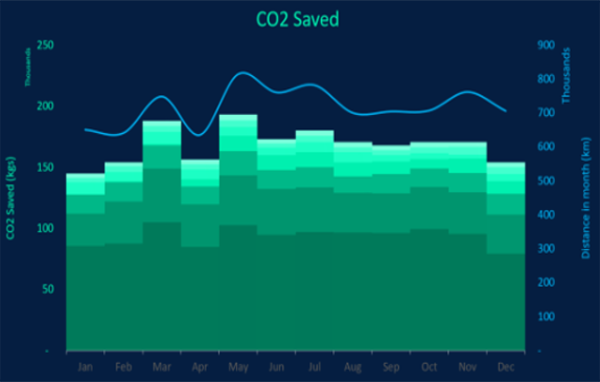 Masternaut CO2 saved chart