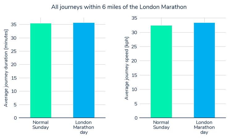 2018 London Marathon  - all journeys average time and speed