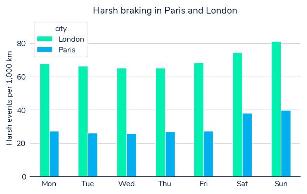 Graph showing harsh braking in London and Paris