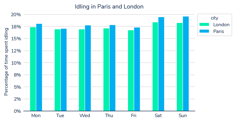 Graph showing idling in Paris and London