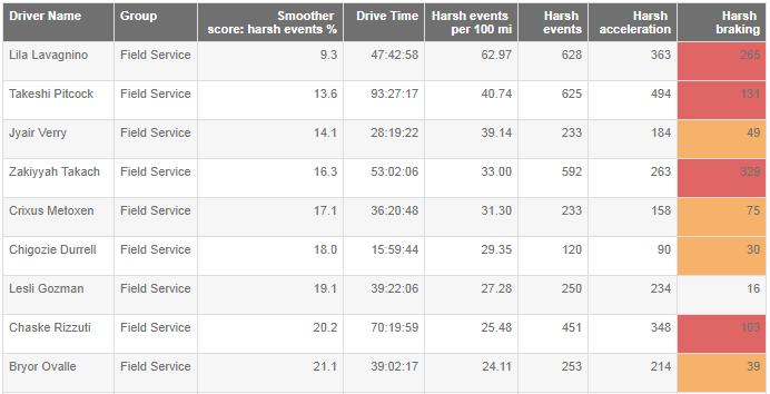 Harsh braking / accelerating report