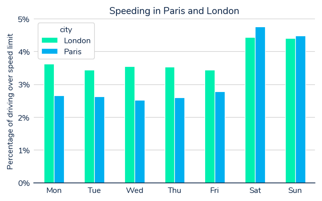 Chart displaying weekly speeding stats in Paris and London