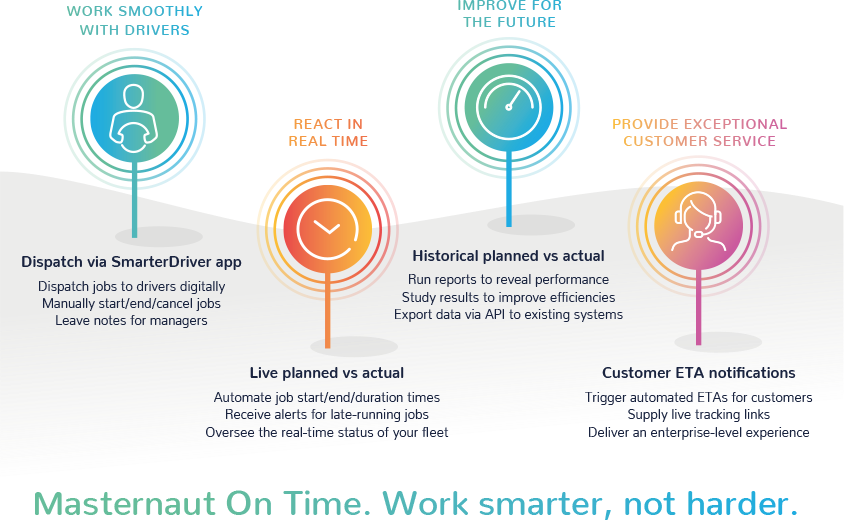 Masternaut On Time infographic